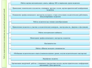 Формы организации методической работы