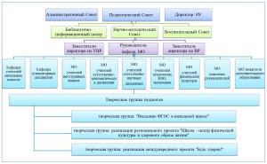 Структура методической работы в МБОУ СОШ № 196